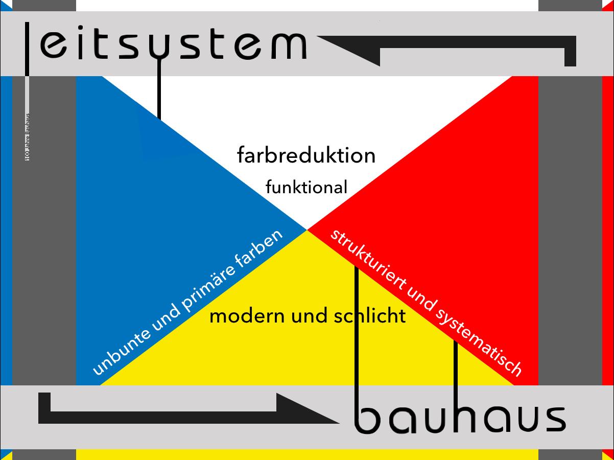 Der Z-Kurs Nähert Sich Dem Bauhaus-Design