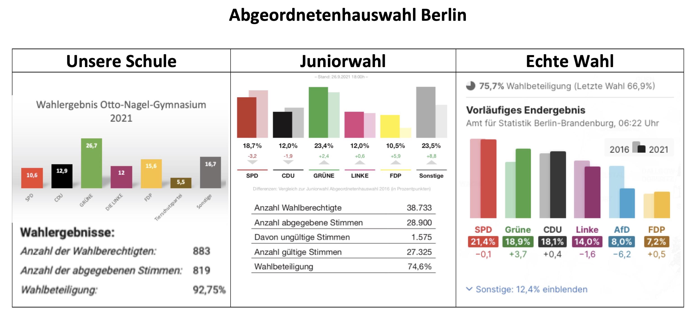 Wahlergebnisse Otto-Nagel-Gymnasium - Abgeordnetenhauswahl